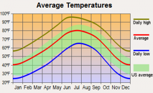temperate_chart-300x183.png